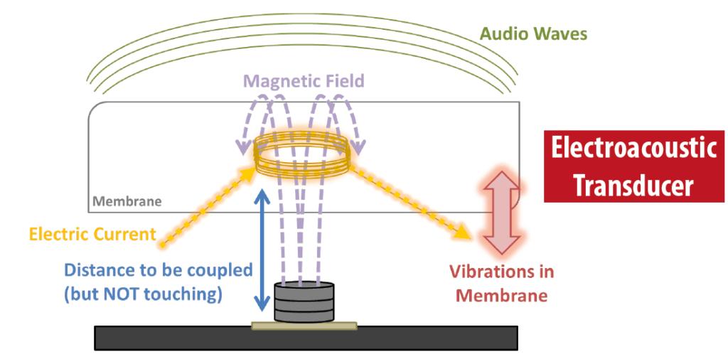 How Speakers Works