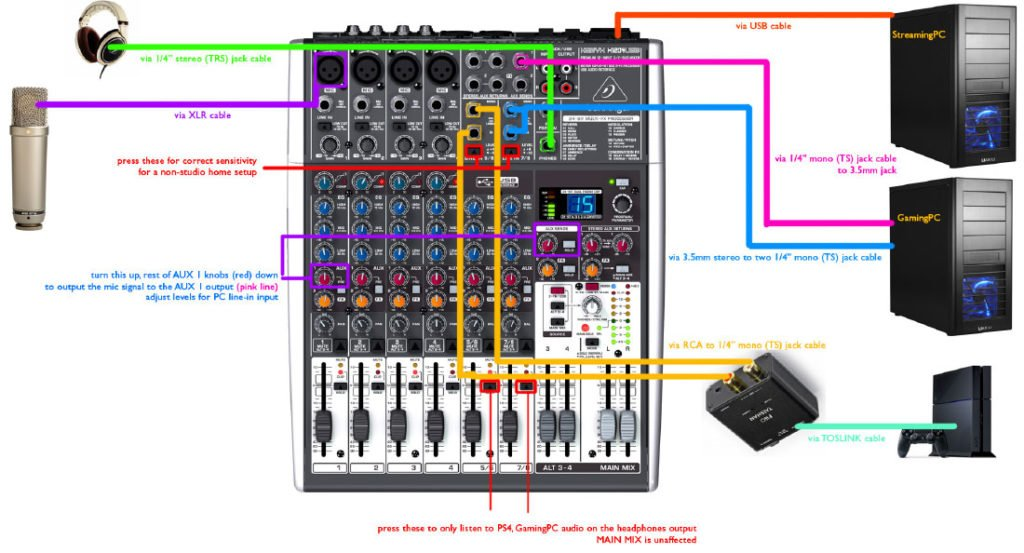 Connect The Mixer to The amplifier