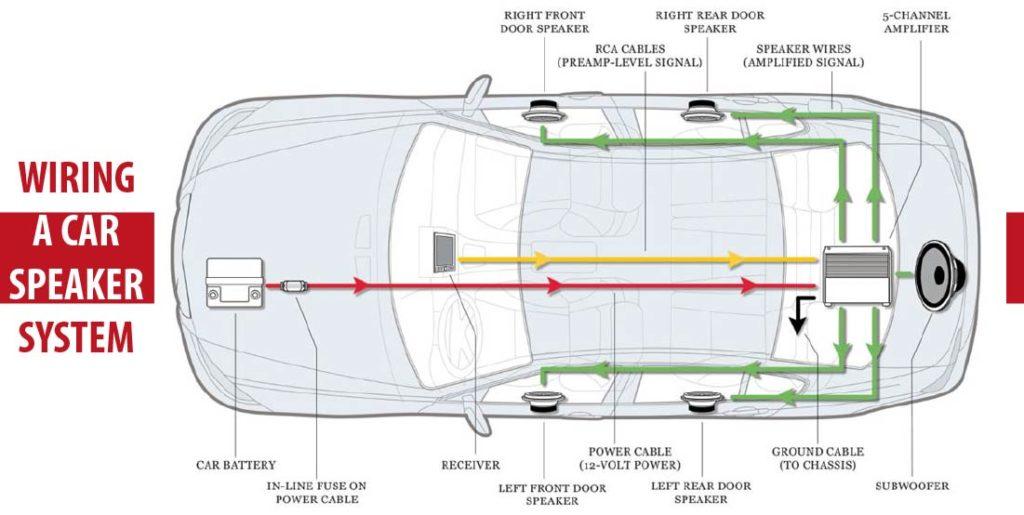 Wiring A Car Speaker System